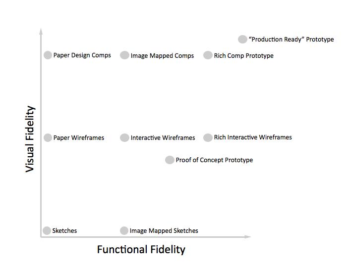 fidelity  איך לשלב אבות-טיפוס בתהליך האפיון