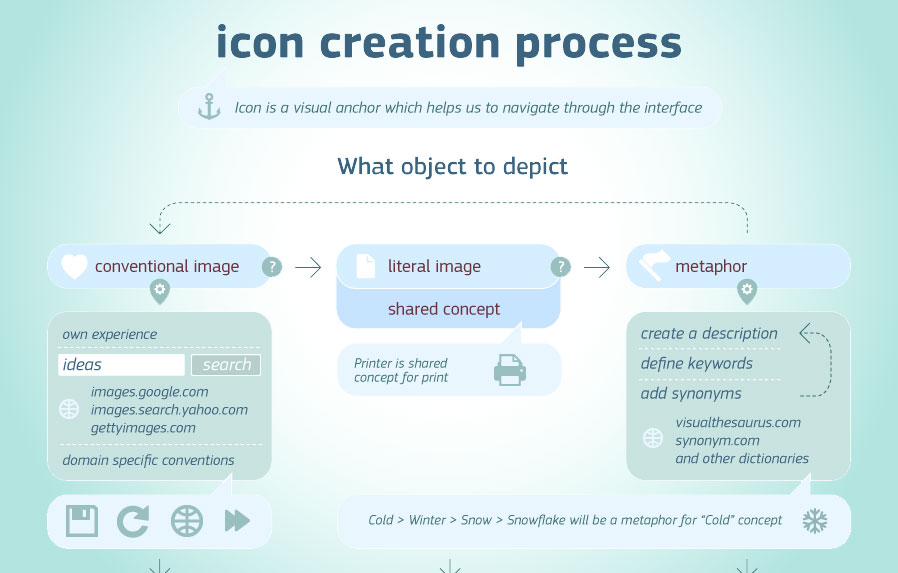 icon design process  אייקונים וסמלים – מאיפה באו ולאן הולכים?