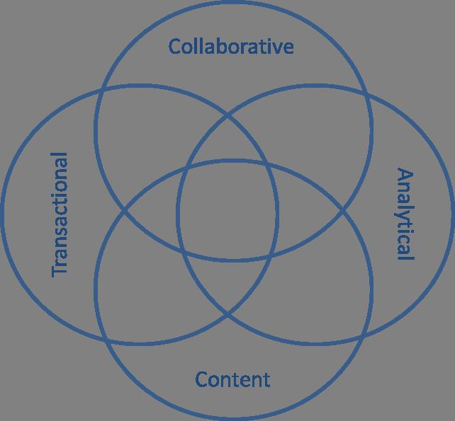 or5  ה-Myth Buster: אפיון ועיצוב פתרונות לארגונים