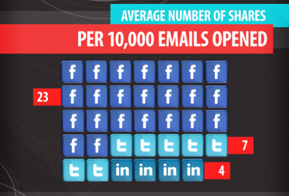 email-vs-sharing