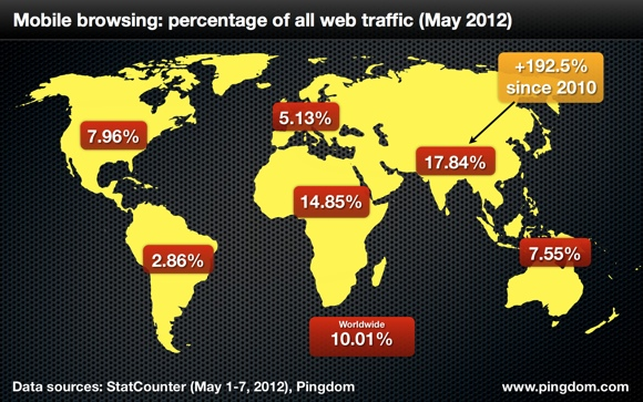 global-mobile-usage-2012