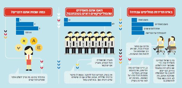 hebrew  אינפוגרפיקה ברשת – כמה באמת שווה תמונה?
