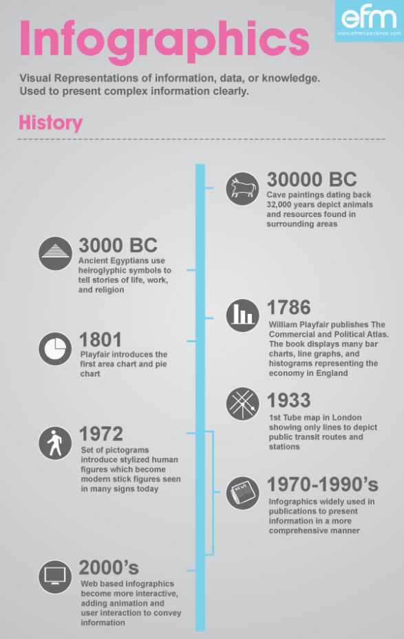 history-of-infographics