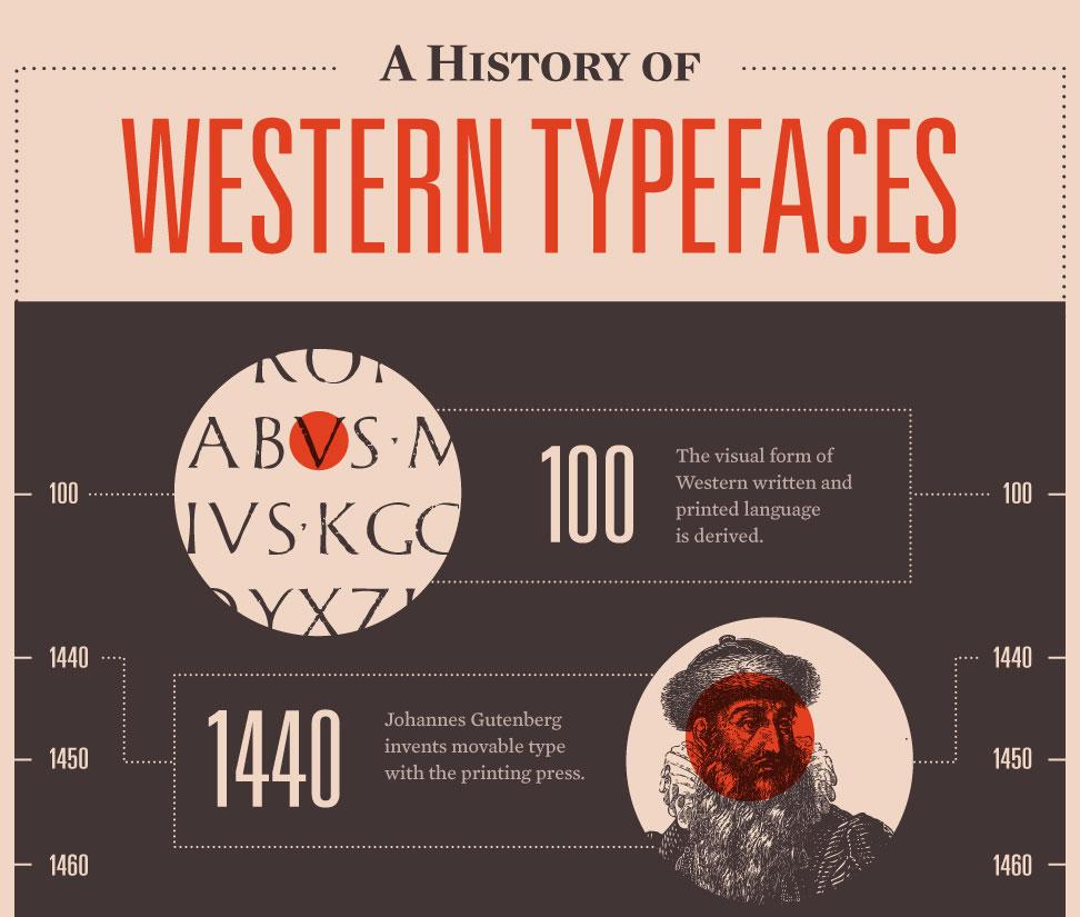 mashable infographic history western typefaces2 short  אינפוגרפיקה ברשת – כמה באמת שווה תמונה?
