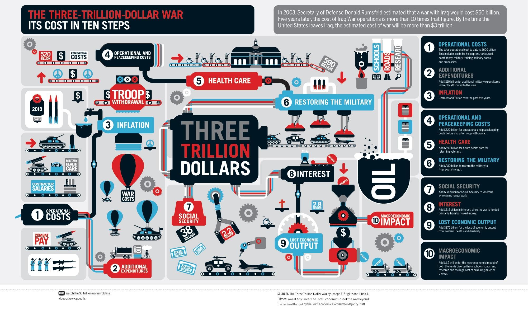 three trillion dollar war  אינפוגרפיקה ברשת – כמה באמת שווה תמונה?