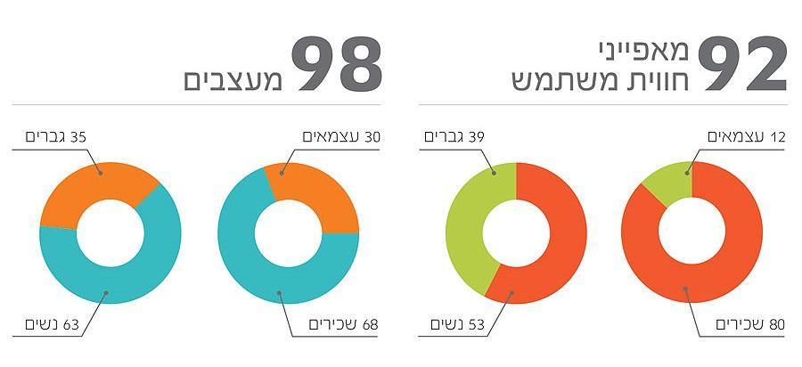 01 cropped  תוצאות סקר שכר מאפייני חוויית משתמש ומעצבים 2013
