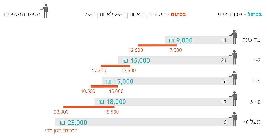 02 cropped  תוצאות סקר שכר מאפייני חוויית משתמש ומעצבים 2013