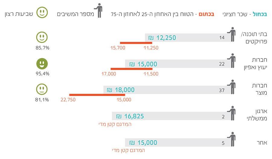 03 cropped  תוצאות סקר שכר מאפייני חוויית משתמש ומעצבים 2013