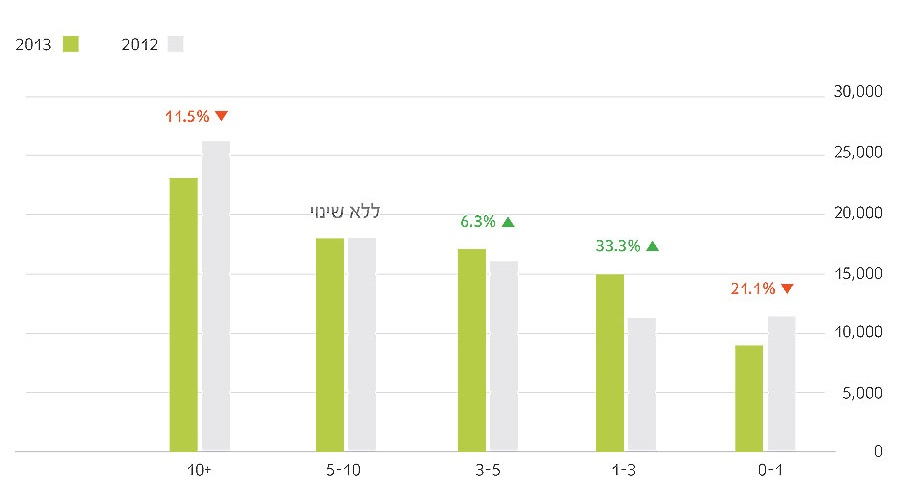 05 cropped  תוצאות סקר שכר מאפייני חוויית משתמש ומעצבים 2013