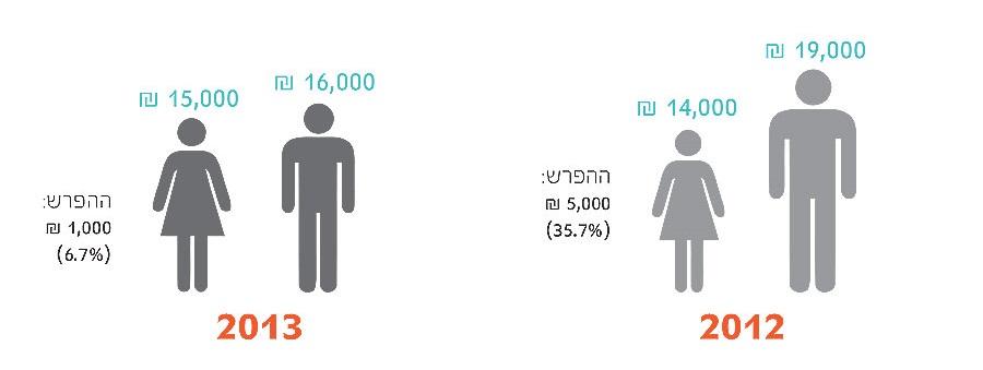 06 cropped  תוצאות סקר שכר מאפייני חוויית משתמש ומעצבים 2013
