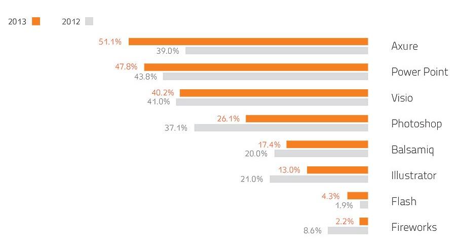 07 cropped  תוצאות סקר שכר מאפייני חוויית משתמש ומעצבים 2013