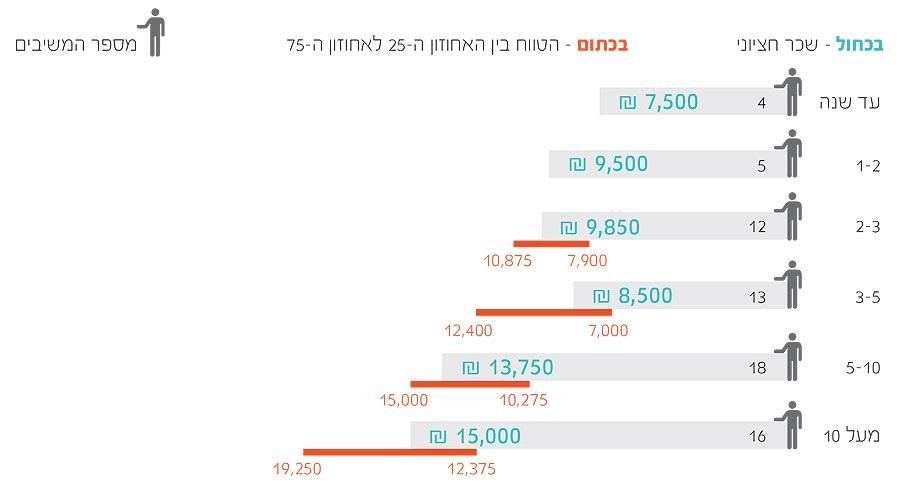 08 cropped  תוצאות סקר שכר מאפייני חוויית משתמש ומעצבים 2013