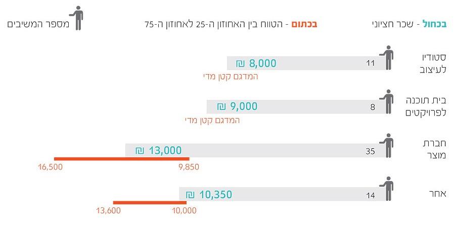 09 cropped  תוצאות סקר שכר מאפייני חוויית משתמש ומעצבים 2013