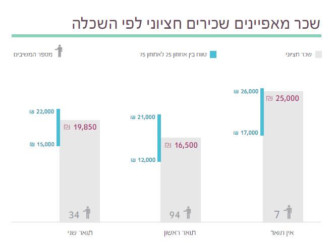 10 1  תוצאות סקר השכר והתעריפים לשנת 2014