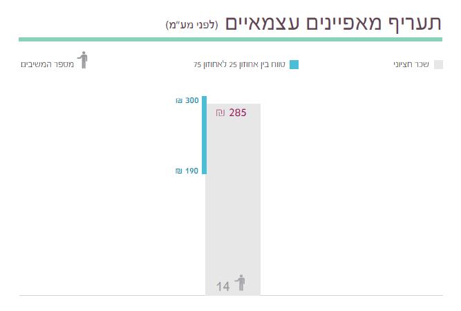 111  תוצאות סקר השכר והתעריפים לשנת 2014