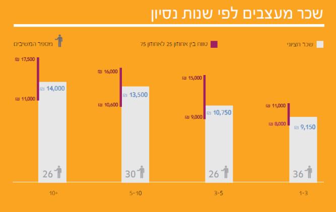 12 4  תוצאות סקר השכר והתעריפים לשנת 2014