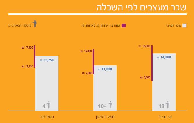 13  תוצאות סקר השכר והתעריפים לשנת 2014