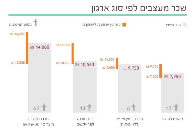 14  תוצאות סקר השכר והתעריפים לשנת 2014