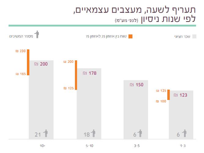 15  תוצאות סקר השכר והתעריפים לשנת 2014