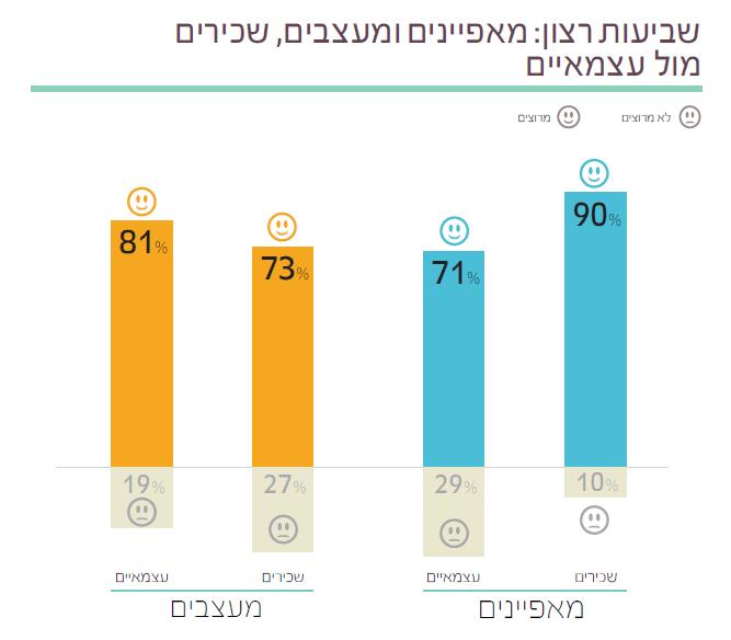 2  תוצאות סקר השכר והתעריפים לשנת 2014