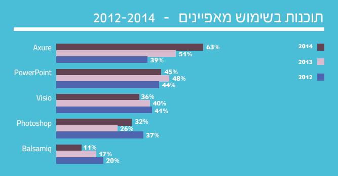 4 1  תוצאות סקר השכר והתעריפים לשנת 2014