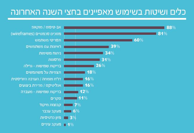 5 1  תוצאות סקר השכר והתעריפים לשנת 2014