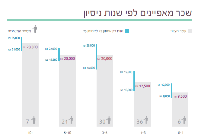 8  תוצאות סקר השכר והתעריפים לשנת 2014