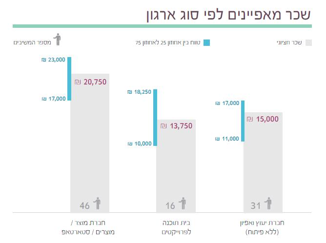 9  תוצאות סקר השכר והתעריפים לשנת 2014