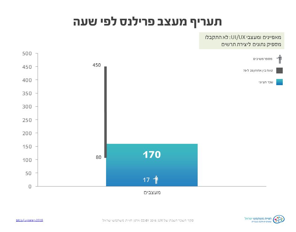 142  סקר שכר ותעריפים 2015