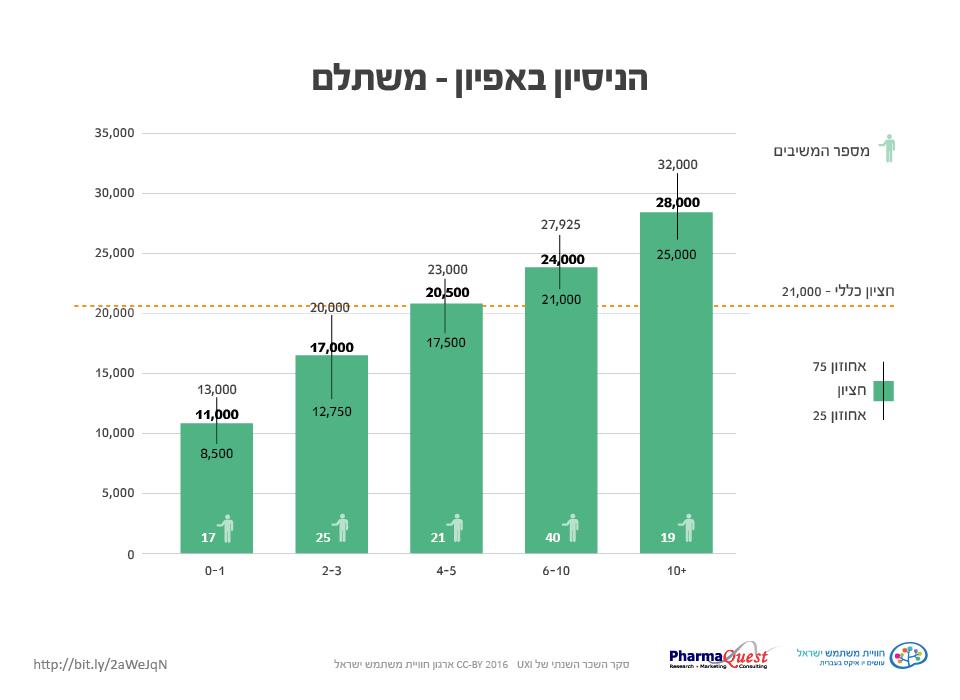 Seker 2016121  סקר השכר והתעריפים 2016