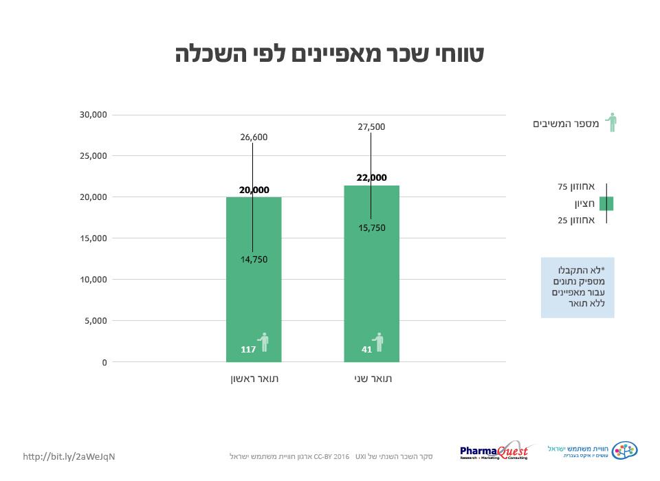 Seker 2016122  סקר השכר והתעריפים 2016