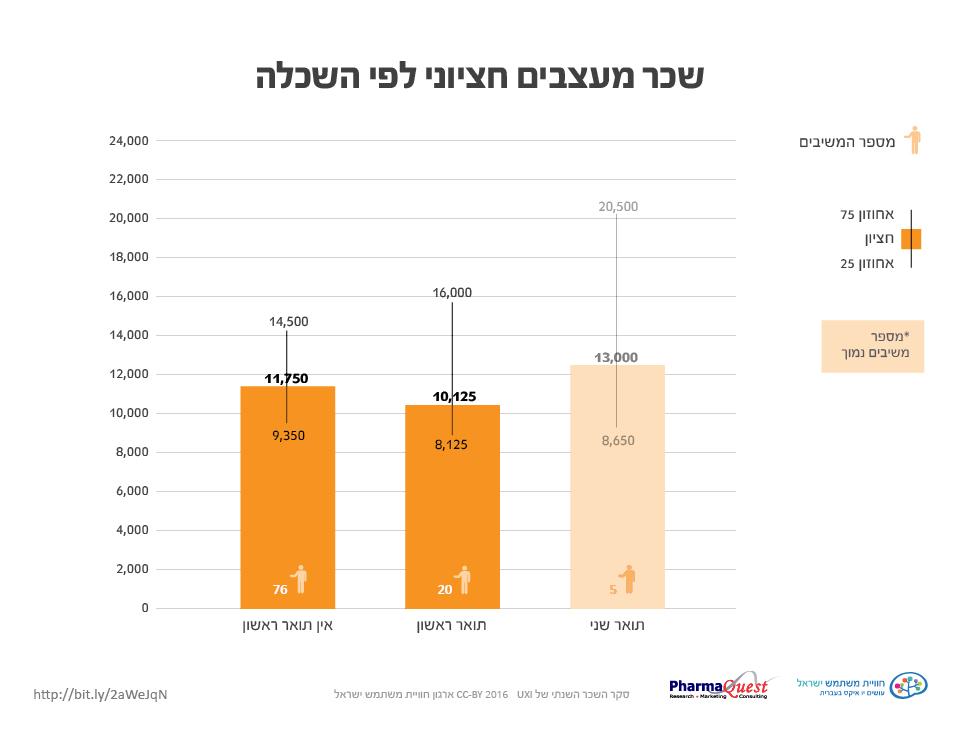 Seker 2016152  סקר השכר והתעריפים 2016